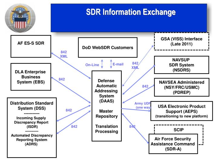 SDR Information Exchange