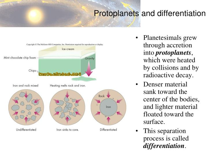 Planetesimals grew through accretion into