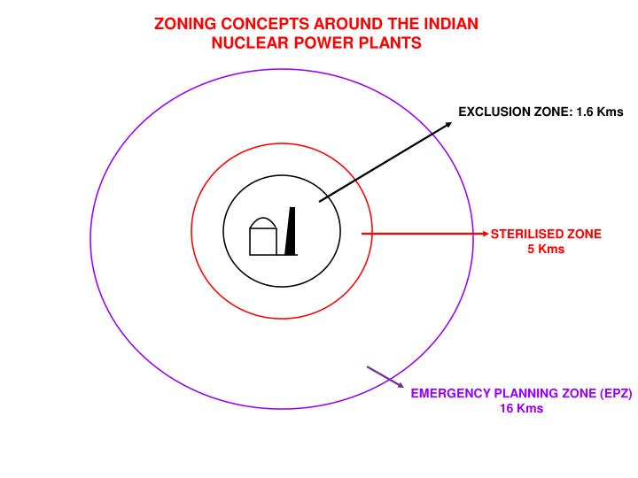 ZONING CONCEPTS AROUND THE INDIAN