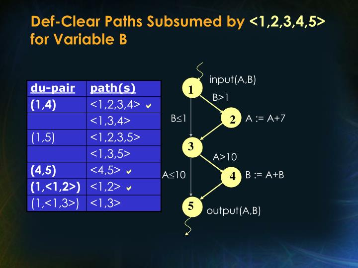 Def-Clear Paths Subsumed by
