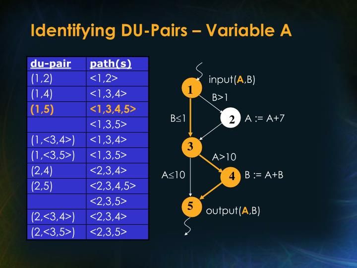 Identifying DU-Pairs – Variable A