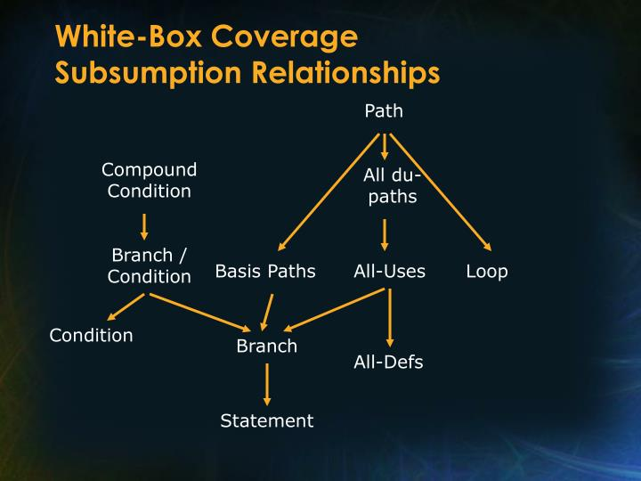 White-Box Coverage