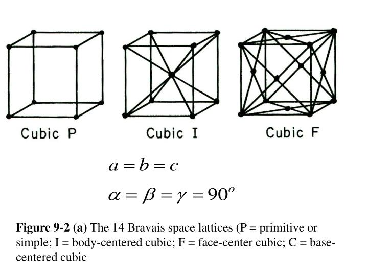 Figure 9-2 (a)