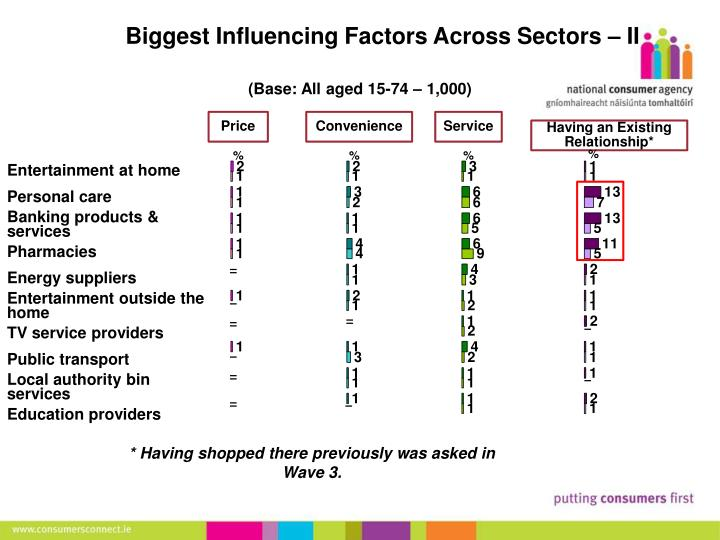 Biggest Influencing Factors Across Sectors – II