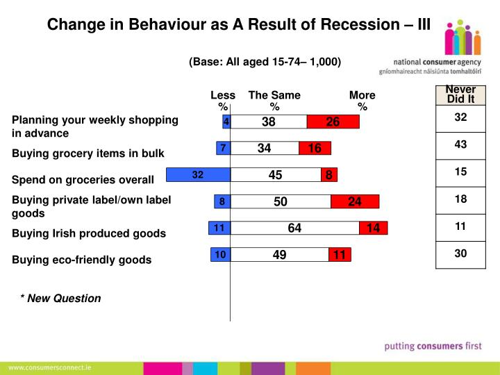 Change in Behaviour as A Result of Recession – III
