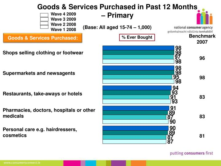 Goods & Services Purchased in Past 12 Months – Primary