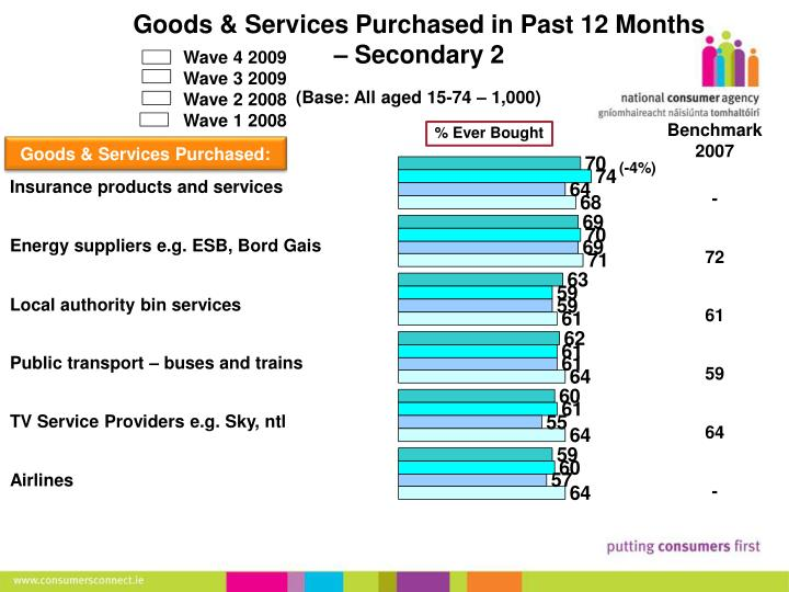 Goods & Services Purchased in Past 12 Months – Secondary 2