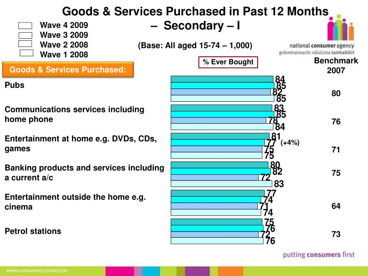 Goods & Services Purchased in Past 12 Months –  Secondary – I