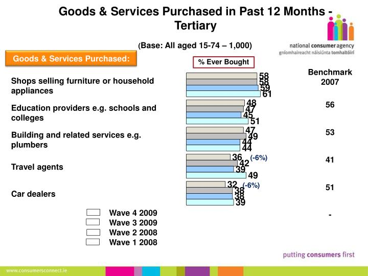 Goods & Services Purchased in Past 12 Months - Tertiary