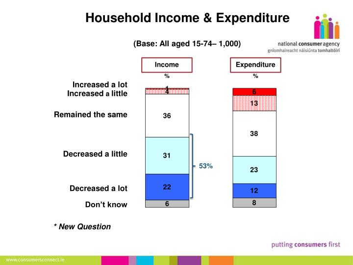 Household Income & Expenditure