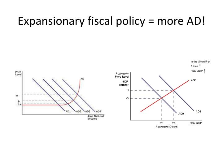 demand side policies Demand-side policies [] shifts in the aggregate demand curve/demand-side policies fiscal policy interest rates as a tool of monetary policies strengths and weaknesses of these policies.
