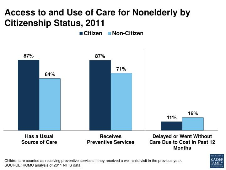 Access to and use of care for nonelderly by citizenship status 2011