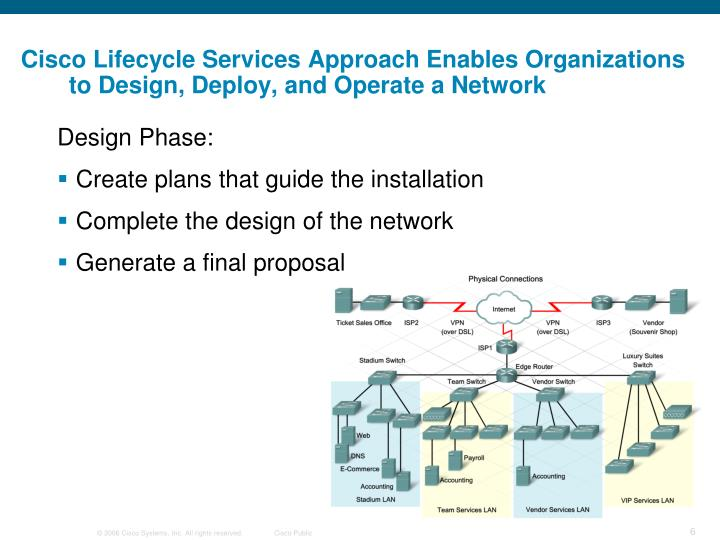 Cisco Lifecycle Services Approach Enables Organizations to Design, Deploy, and Operate a Network