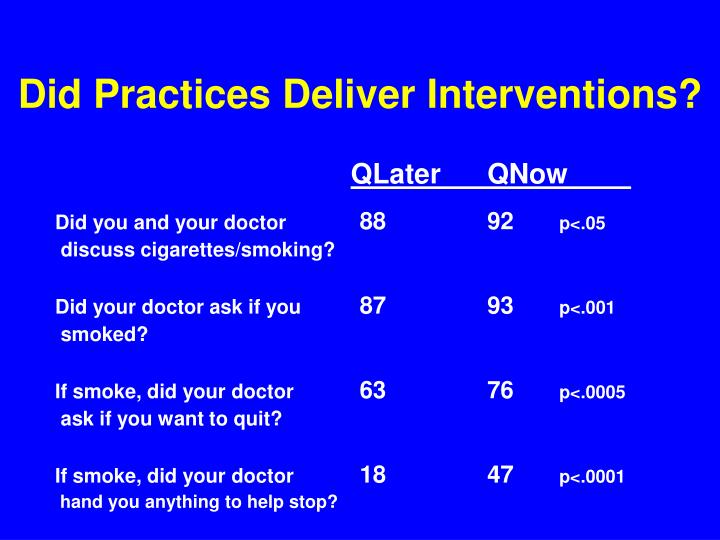 Did Practices Deliver Interventions?