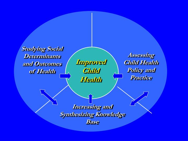 Studying Social Determinants and Outcomes of Health