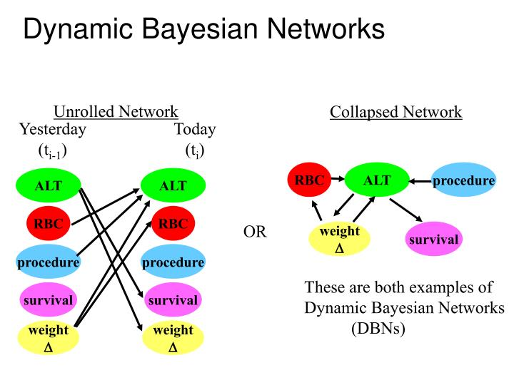 Collapsed Network