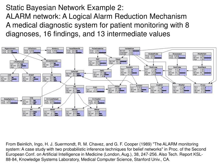 Static Bayesian Network Example 2: