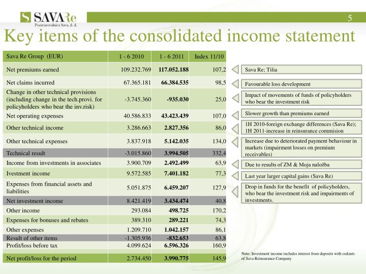 Key items of the consolidated income statement