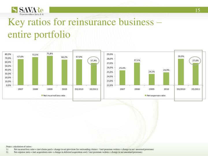 Key ratios for reinsurance business –