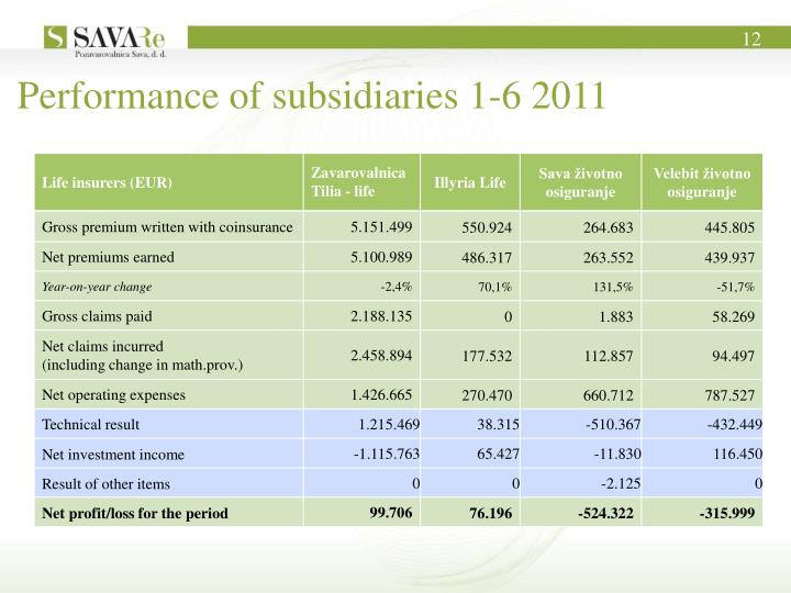 Performance of subsidiaries 1-6 2011
