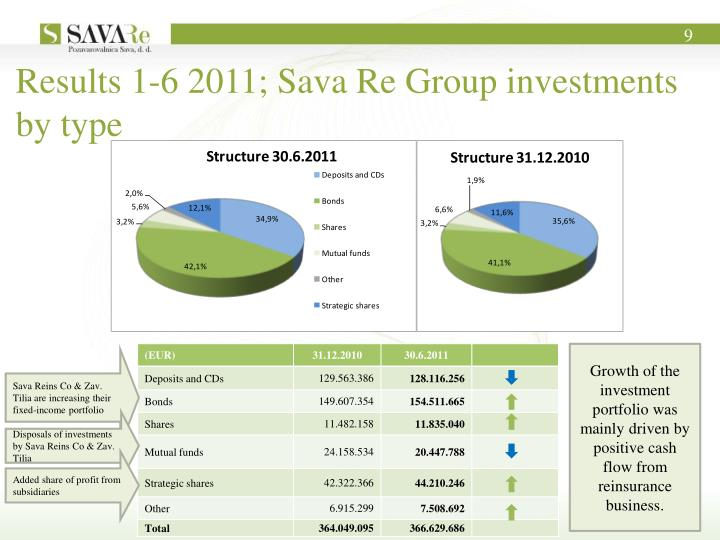 Results 1-6 2011; Sava Re Group investments by type