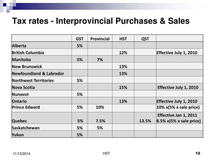 Tax rates - Interprovincial Purchases & Sales