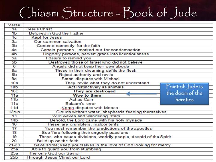 Chiasm Structure - Book of Jude