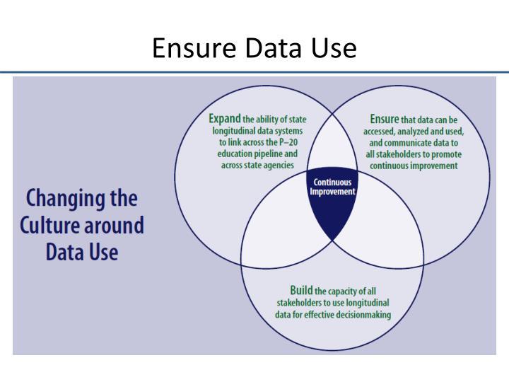 Ensure Data Use