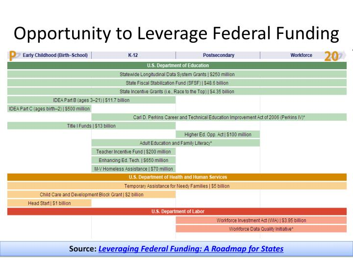 Opportunity to Leverage Federal Funding