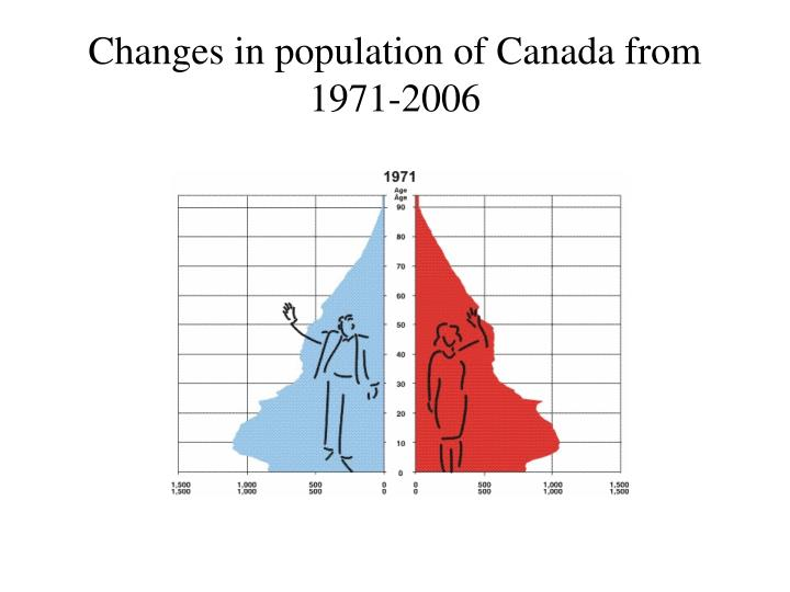 Changes in population of Canada from 1971-2006