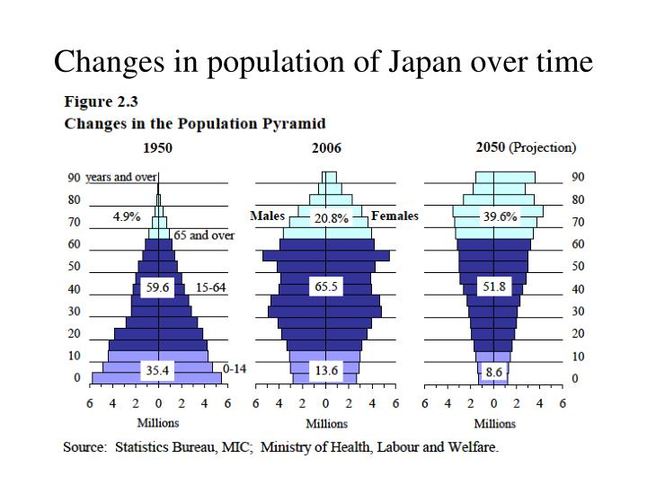 Changes in population of Japan over time