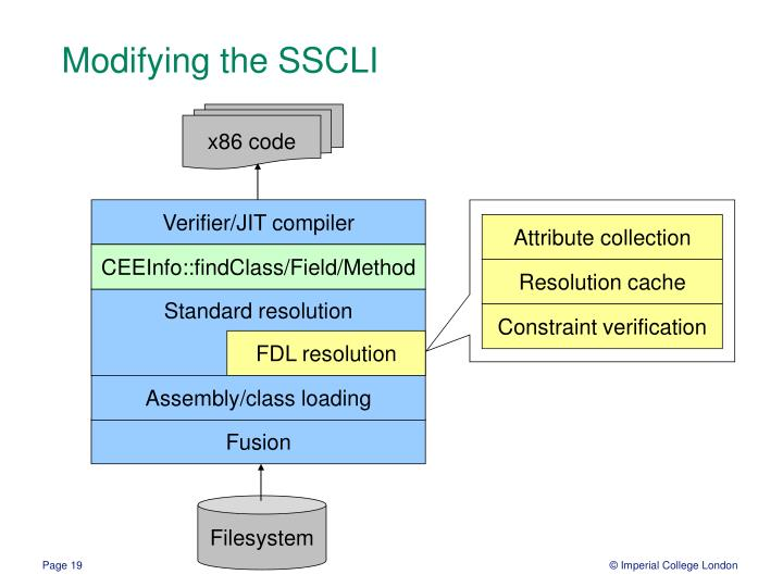 Modifying the SSCLI