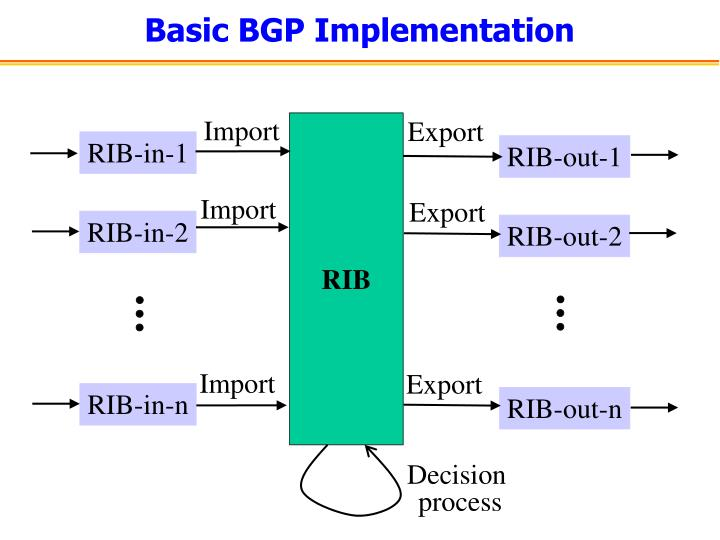Basic BGP Implementation