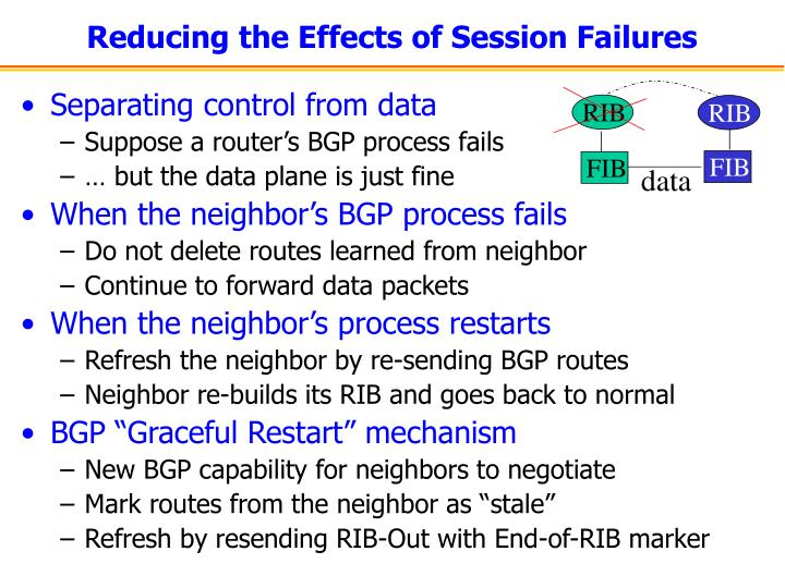 Reducing the Effects of Session Failures