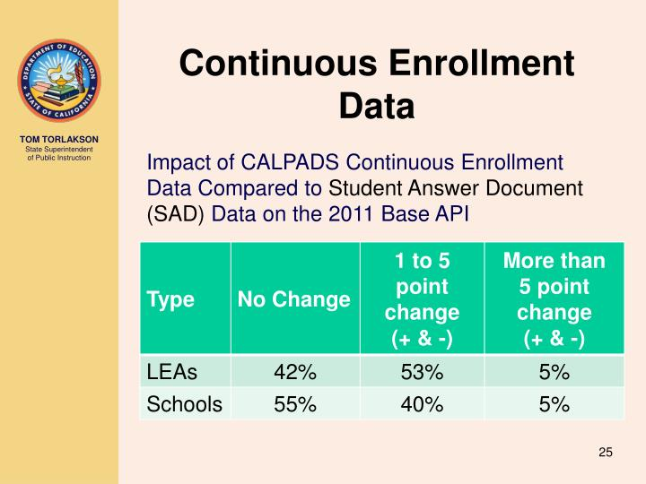 Continuous Enrollment Data