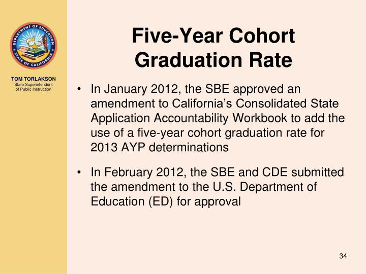 Five-Year Cohort Graduation Rate