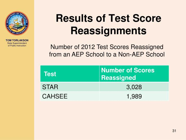Results of Test Score Reassignments