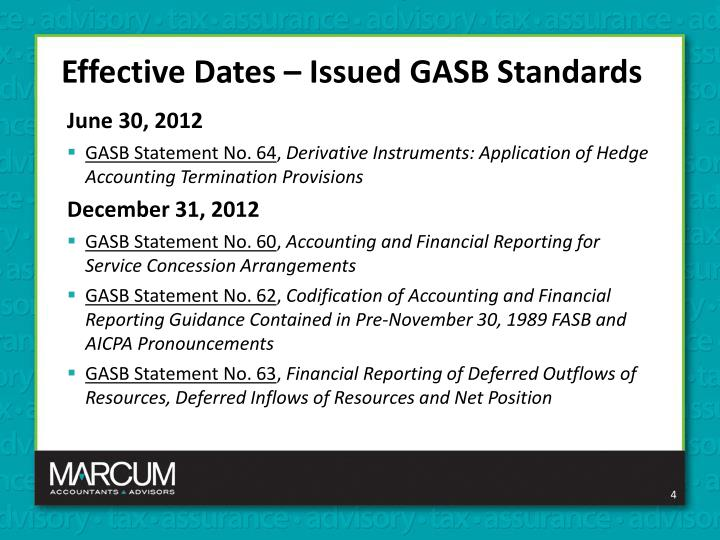Effective Dates – Issued GASB Standards