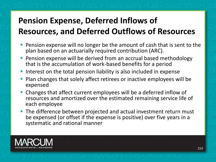Pension Expense, Deferred Inflows of Resources, and Deferred Outflows of Resources