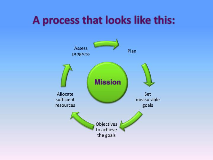 A process that looks like this: