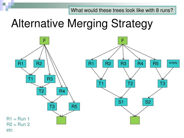 Alternative merging strategy