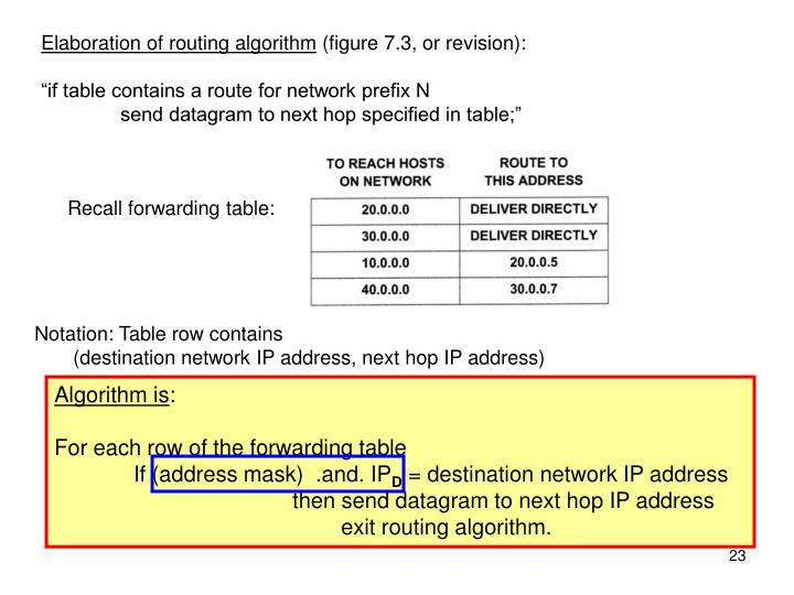 Elaboration of routing algorithm