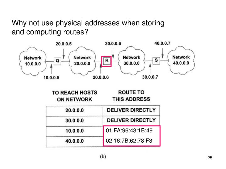 Why not use physical addresses when storing and computing routes?