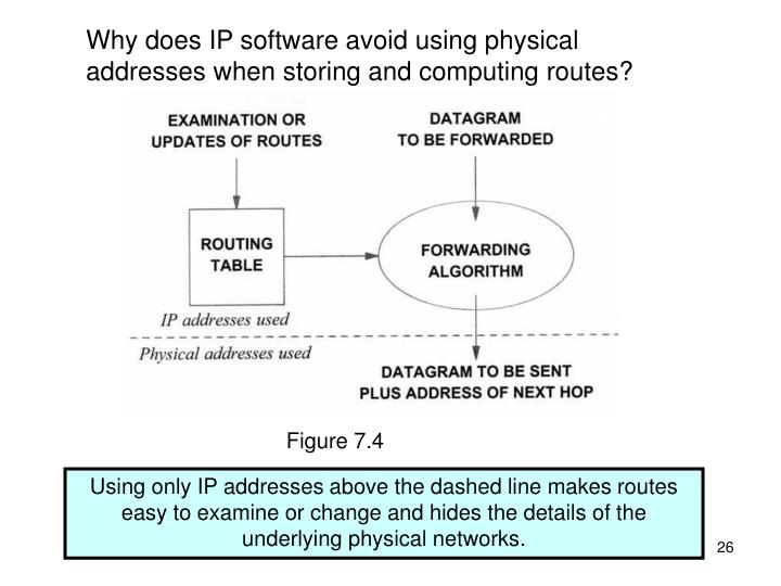 Why does IP software avoid using physical addresses when storing and computing routes?