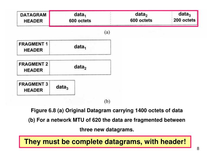 Figure 6.8 (a) Original Datagram carrying 1400 octets of data