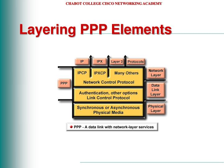 Layering PPP Elements