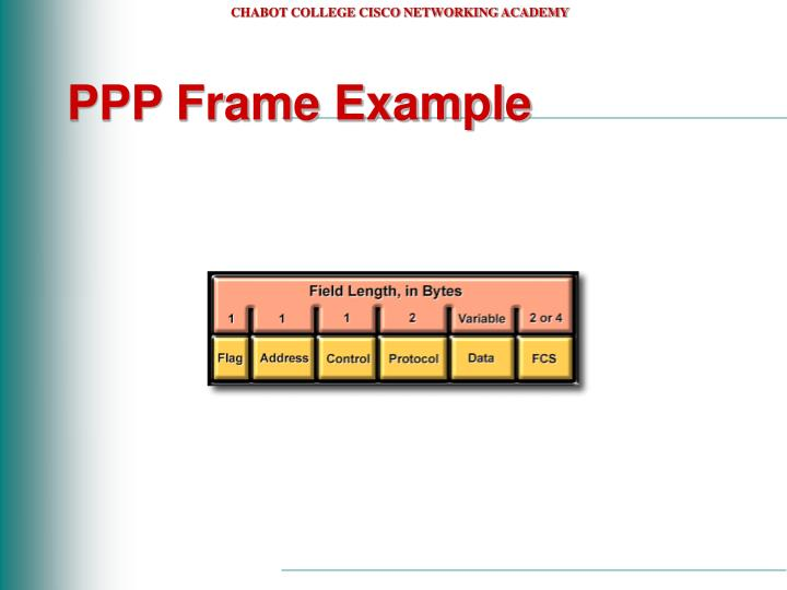 PPP Frame Example
