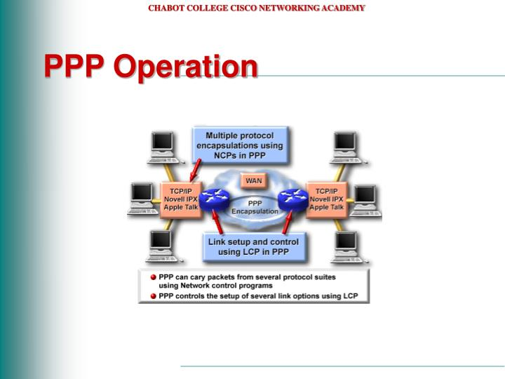 PPP Operation