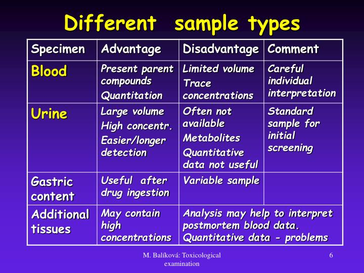 Different  sample types