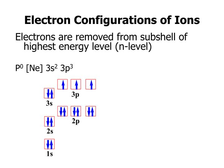 Electron Configurations of Ions